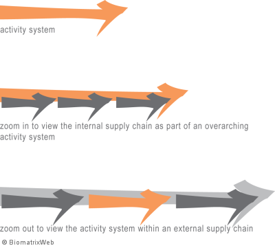 chains of subactivity systems