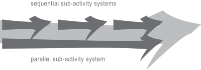 parallel and sequential (sub)activity systems