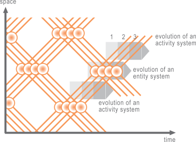 systems theory: stages of development - web