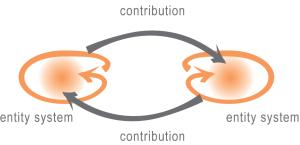 (im)balance between entity systems
