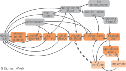 systems theory: iterative change management